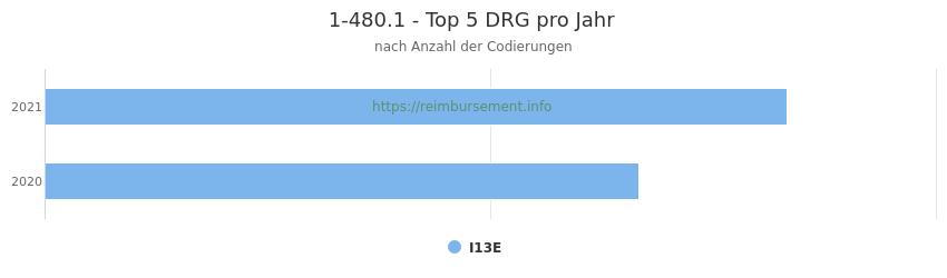 1-480.1 Verteilung und Anzahl der zuordnungsrelevanten Fallpauschalen (DRG) zur Prozedur (OPS Codes) pro Jahr