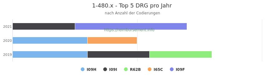 1-480.x Verteilung und Anzahl der zuordnungsrelevanten Fallpauschalen (DRG) zur Prozedur (OPS Codes) pro Jahr