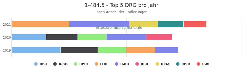 1-484.5 Verteilung und Anzahl der zuordnungsrelevanten Fallpauschalen (DRG) zur Prozedur (OPS Codes) pro Jahr