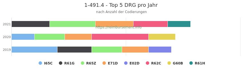 1-491.4 Verteilung und Anzahl der zuordnungsrelevanten Fallpauschalen (DRG) zur Prozedur (OPS Codes) pro Jahr