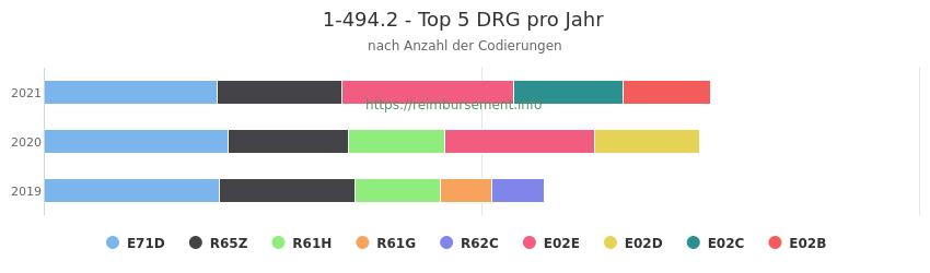 1-494.2 Verteilung und Anzahl der zuordnungsrelevanten Fallpauschalen (DRG) zur Prozedur (OPS Codes) pro Jahr