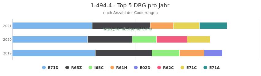 1-494.4 Verteilung und Anzahl der zuordnungsrelevanten Fallpauschalen (DRG) zur Prozedur (OPS Codes) pro Jahr