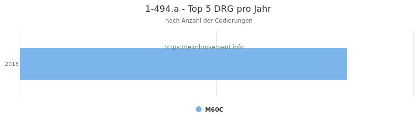 1-494.a Verteilung und Anzahl der zuordnungsrelevanten Fallpauschalen (DRG) zur Prozedur (OPS Codes) pro Jahr