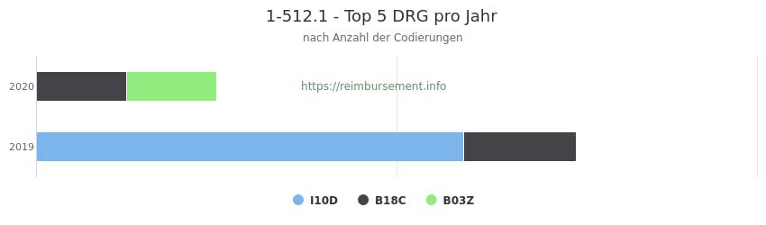 1-512.1 Verteilung und Anzahl der zuordnungsrelevanten Fallpauschalen (DRG) zur Prozedur (OPS Codes) pro Jahr