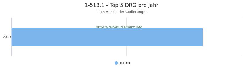 1-513.1 Verteilung und Anzahl der zuordnungsrelevanten Fallpauschalen (DRG) zur Prozedur (OPS Codes) pro Jahr