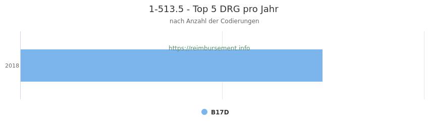 1-513.5 Verteilung und Anzahl der zuordnungsrelevanten Fallpauschalen (DRG) zur Prozedur (OPS Codes) pro Jahr