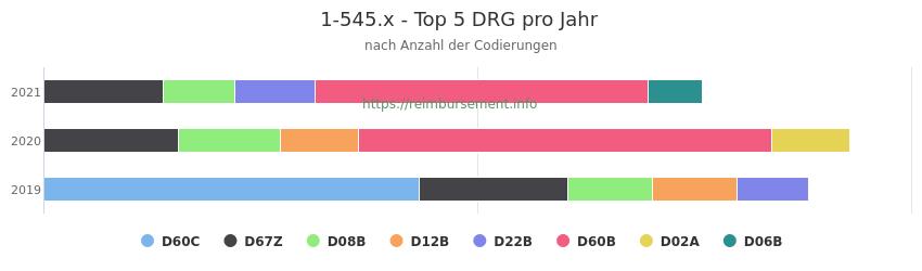 1-545.x Verteilung und Anzahl der zuordnungsrelevanten Fallpauschalen (DRG) zur Prozedur (OPS Codes) pro Jahr
