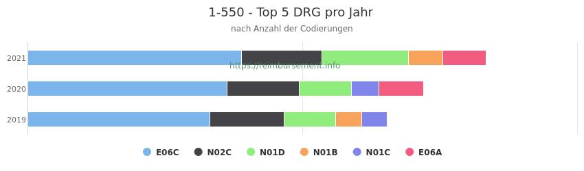 1-550 Verteilung und Anzahl der zuordnungsrelevanten Fallpauschalen (DRG) zur Prozedur (OPS Codes) pro Jahr