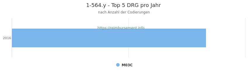 1-564.y Verteilung und Anzahl der zuordnungsrelevanten Fallpauschalen (DRG) zur Prozedur (OPS Codes) pro Jahr