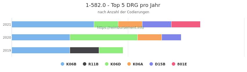1-582.0 Verteilung und Anzahl der zuordnungsrelevanten Fallpauschalen (DRG) zur Prozedur (OPS Codes) pro Jahr