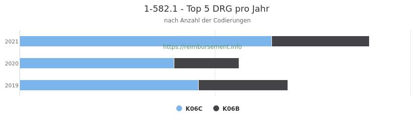 1-582.1 Verteilung und Anzahl der zuordnungsrelevanten Fallpauschalen (DRG) zur Prozedur (OPS Codes) pro Jahr