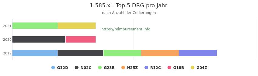 1-585.x Verteilung und Anzahl der zuordnungsrelevanten Fallpauschalen (DRG) zur Prozedur (OPS Codes) pro Jahr