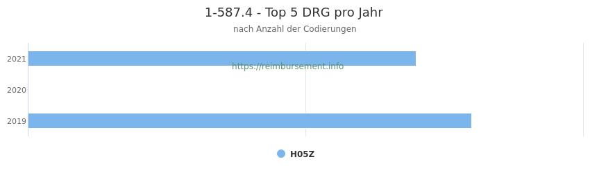 1-587.4 Verteilung und Anzahl der zuordnungsrelevanten Fallpauschalen (DRG) zur Prozedur (OPS Codes) pro Jahr