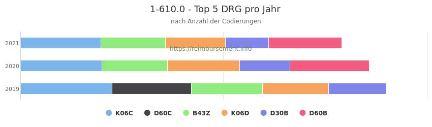 1-610.0 Verteilung und Anzahl der zuordnungsrelevanten Fallpauschalen (DRG) zur Prozedur (OPS Codes) pro Jahr
