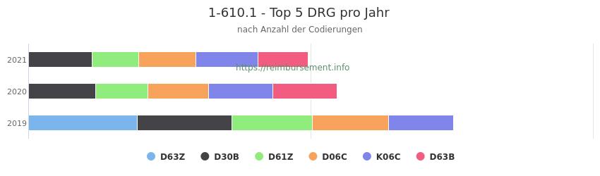 1-610.1 Verteilung und Anzahl der zuordnungsrelevanten Fallpauschalen (DRG) zur Prozedur (OPS Codes) pro Jahr