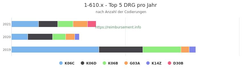 1-610.x Verteilung und Anzahl der zuordnungsrelevanten Fallpauschalen (DRG) zur Prozedur (OPS Codes) pro Jahr