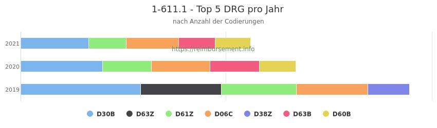 1-611.1 Verteilung und Anzahl der zuordnungsrelevanten Fallpauschalen (DRG) zur Prozedur (OPS Codes) pro Jahr