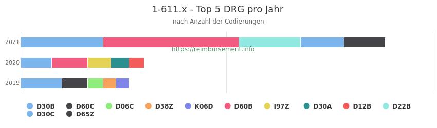 1-611.x Verteilung und Anzahl der zuordnungsrelevanten Fallpauschalen (DRG) zur Prozedur (OPS Codes) pro Jahr