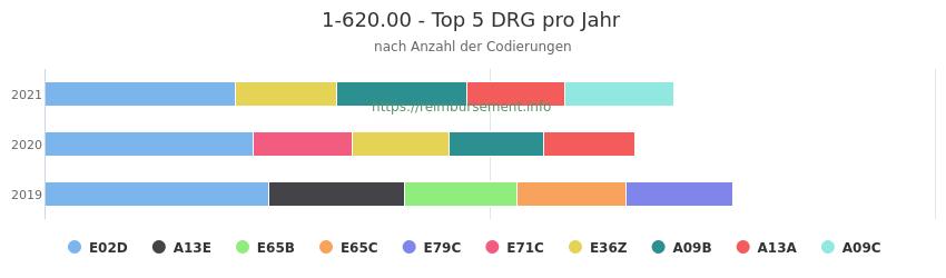 1-620.00 Verteilung und Anzahl der zuordnungsrelevanten Fallpauschalen (DRG) zur Prozedur (OPS Codes) pro Jahr