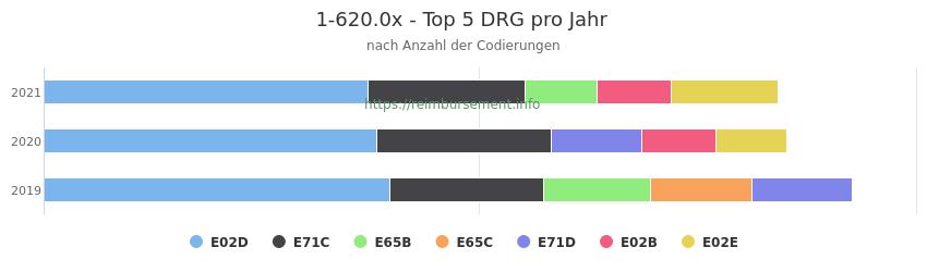 1-620.0x Verteilung und Anzahl der zuordnungsrelevanten Fallpauschalen (DRG) zur Prozedur (OPS Codes) pro Jahr