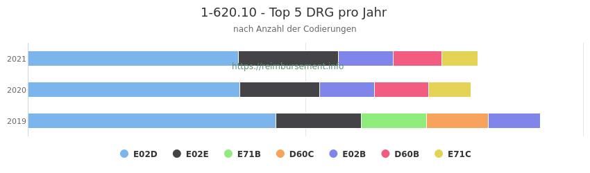 1-620.10 Verteilung und Anzahl der zuordnungsrelevanten Fallpauschalen (DRG) zur Prozedur (OPS Codes) pro Jahr