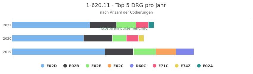 1-620.11 Verteilung und Anzahl der zuordnungsrelevanten Fallpauschalen (DRG) zur Prozedur (OPS Codes) pro Jahr