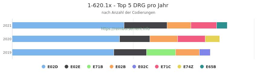 1-620.1x Verteilung und Anzahl der zuordnungsrelevanten Fallpauschalen (DRG) zur Prozedur (OPS Codes) pro Jahr