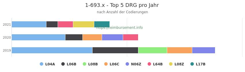 1-693.x Verteilung und Anzahl der zuordnungsrelevanten Fallpauschalen (DRG) zur Prozedur (OPS Codes) pro Jahr