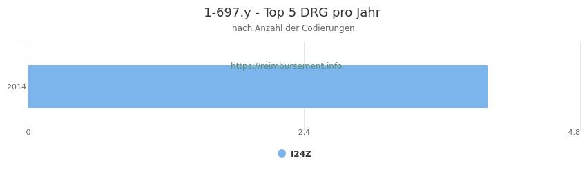 1-697.y Verteilung und Anzahl der zuordnungsrelevanten Fallpauschalen (DRG) zur Prozedur (OPS Codes) pro Jahr