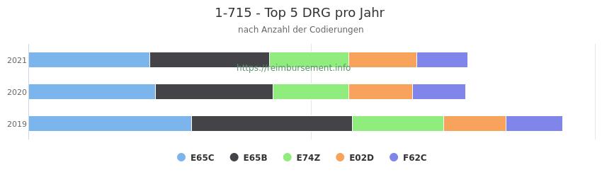1-715 Verteilung und Anzahl der zuordnungsrelevanten Fallpauschalen (DRG) zur Prozedur (OPS Codes) pro Jahr