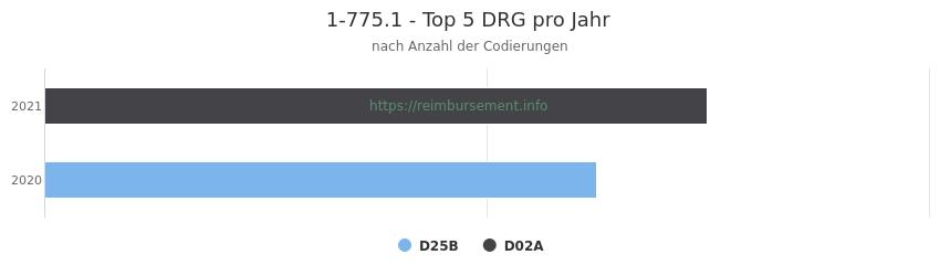 1-775.1 Verteilung und Anzahl der zuordnungsrelevanten Fallpauschalen (DRG) zur Prozedur (OPS Codes) pro Jahr