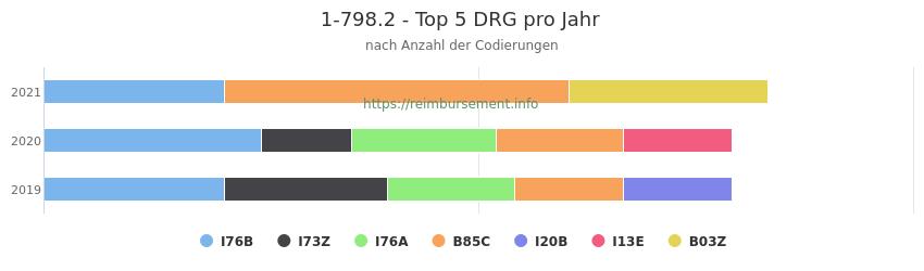 1-798.2 Verteilung und Anzahl der zuordnungsrelevanten Fallpauschalen (DRG) zur Prozedur (OPS Codes) pro Jahr