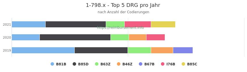 1-798.x Verteilung und Anzahl der zuordnungsrelevanten Fallpauschalen (DRG) zur Prozedur (OPS Codes) pro Jahr