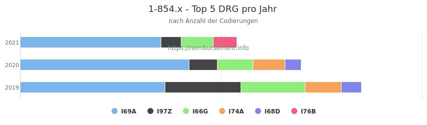 1-854.x Verteilung und Anzahl der zuordnungsrelevanten Fallpauschalen (DRG) zur Prozedur (OPS Codes) pro Jahr