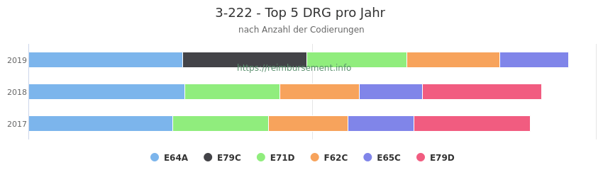 3-222 Verteilung und Anzahl der zuordnungsrelevanten Fallpauschalen (DRG) zur Prozedur (OPS Codes) pro Jahr