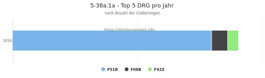 5-38a.1a Verteilung und Anzahl der zuordnungsrelevanten Fallpauschalen (DRG) zur Prozedur (OPS Codes) pro Jahr