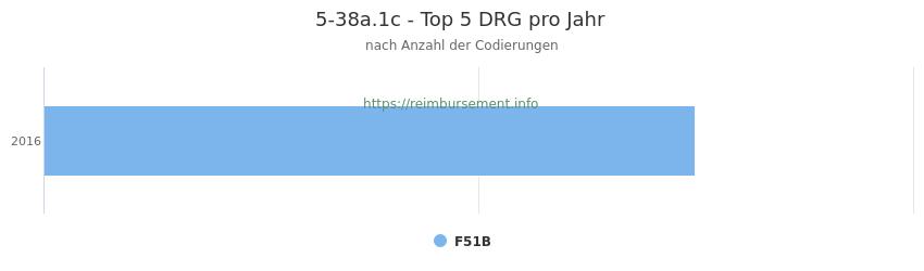 5-38a.1c Verteilung und Anzahl der zuordnungsrelevanten Fallpauschalen (DRG) zur Prozedur (OPS Codes) pro Jahr