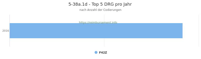 5-38a.1d Verteilung und Anzahl der zuordnungsrelevanten Fallpauschalen (DRG) zur Prozedur (OPS Codes) pro Jahr
