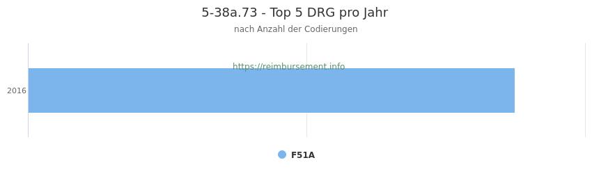 5-38a.73 Verteilung und Anzahl der zuordnungsrelevanten Fallpauschalen (DRG) zur Prozedur (OPS Codes) pro Jahr