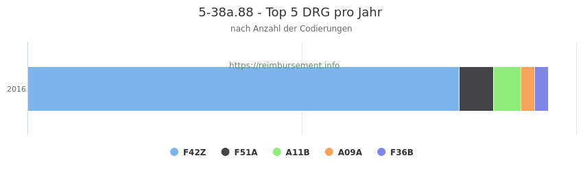 5-38a.88 Verteilung und Anzahl der zuordnungsrelevanten Fallpauschalen (DRG) zur Prozedur (OPS Codes) pro Jahr