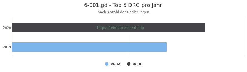 6-001.gd Verteilung und Anzahl der zuordnungsrelevanten Fallpauschalen (DRG) zur Prozedur (OPS Codes) pro Jahr