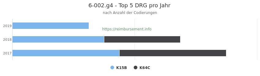 6-002.g4 Verteilung und Anzahl der zuordnungsrelevanten Fallpauschalen (DRG) zur Prozedur (OPS Codes) pro Jahr