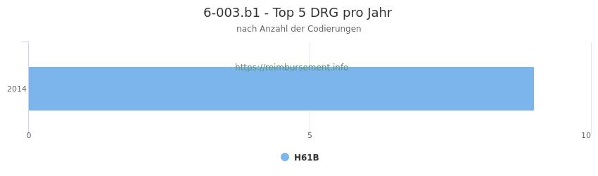6-003.b1 Verteilung und Anzahl der zuordnungsrelevanten Fallpauschalen (DRG) zur Prozedur (OPS Codes) pro Jahr