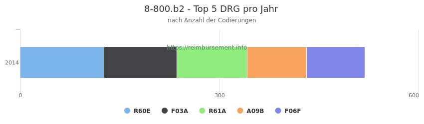 8-800.b2 Verteilung und Anzahl der zuordnungsrelevanten Fallpauschalen (DRG) zur Prozedur (OPS Codes) pro Jahr