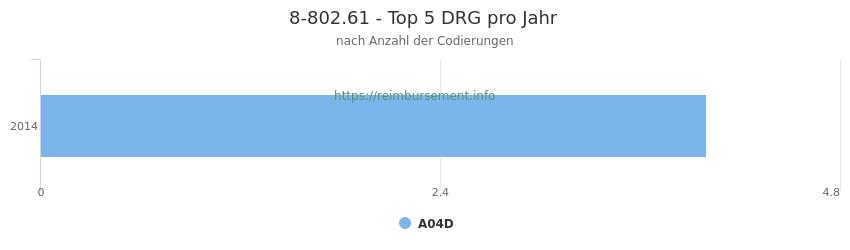 8-802.61 Verteilung und Anzahl der zuordnungsrelevanten Fallpauschalen (DRG) zur Prozedur (OPS Codes) pro Jahr