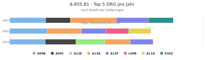 8-855.81 Verteilung und Anzahl der zuordnungsrelevanten Fallpauschalen (DRG) zur Prozedur (OPS Codes) pro Jahr