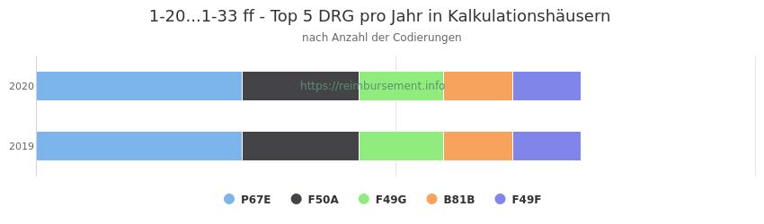 1-20...1-33 Verteilung und Anzahl der zuordnungsrelevanten Fallpauschalen (DRG) zur Prozedur (OPS Codes) pro Jahr, in Fällen der Kalkulationskrankenhäuser.