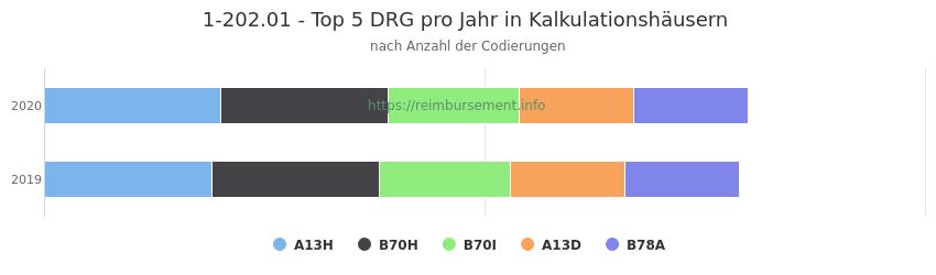 1-202.01 Verteilung und Anzahl der zuordnungsrelevanten Fallpauschalen (DRG) zur Prozedur (OPS Codes) pro Jahr, in Fällen der Kalkulationskrankenhäuser.