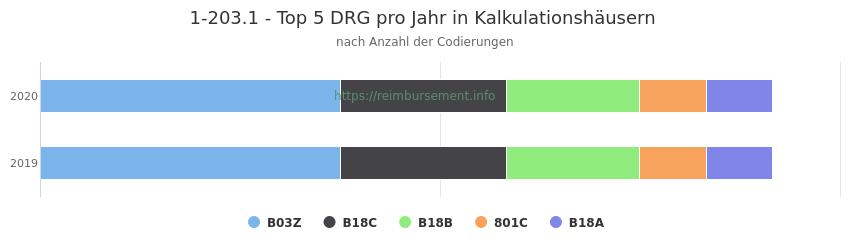 1-203.1 Verteilung und Anzahl der zuordnungsrelevanten Fallpauschalen (DRG) zur Prozedur (OPS Codes) pro Jahr, in Fällen der Kalkulationskrankenhäuser.