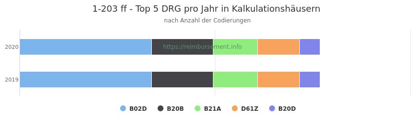 1-203 Verteilung und Anzahl der zuordnungsrelevanten Fallpauschalen (DRG) zur Prozedur (OPS Codes) pro Jahr, in Fällen der Kalkulationskrankenhäuser.